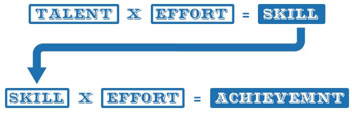 tallent x effort = skill